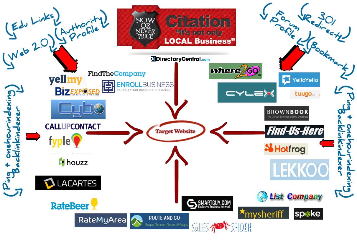 Local Business Citation Service