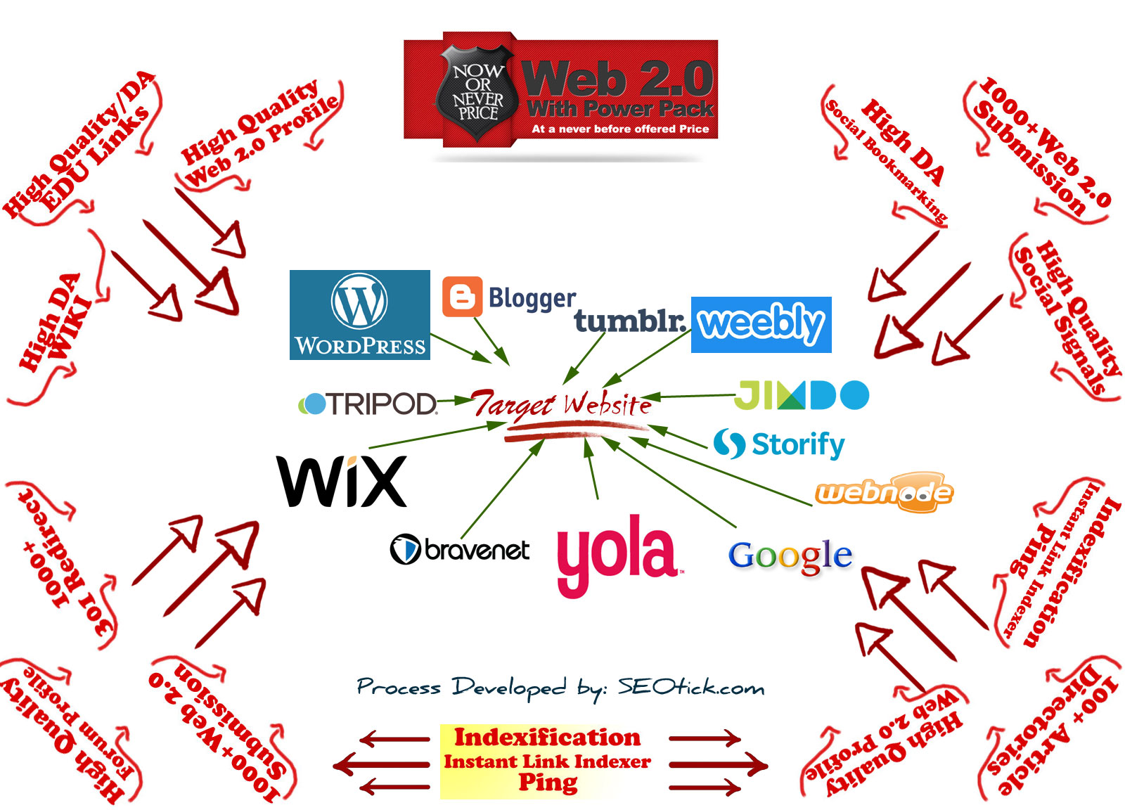 Manual Web 2.0 Creation_SEOtick